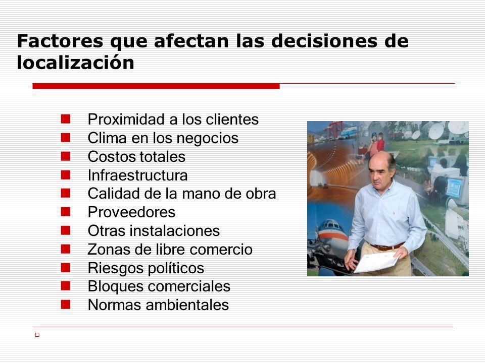 Factores que afectan las decisiones de localización Proximidad a los clientes Clima en los negocios Costos totales Infraestructura Calidad de la mano
