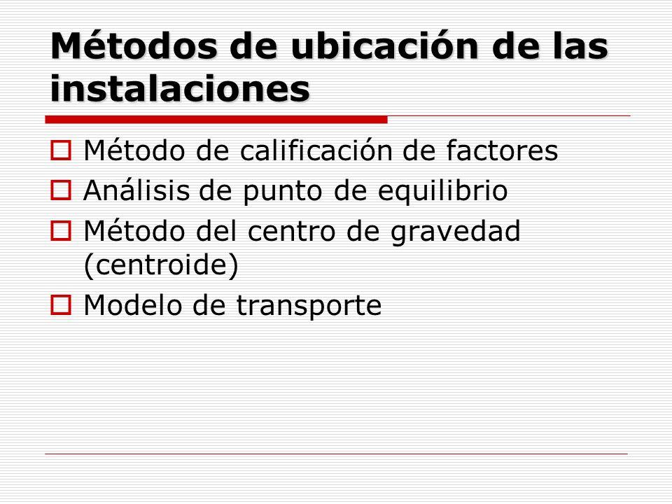 Métodos de ubicación de las instalaciones Método de calificación de factores Análisis de punto de equilibrio Método del centro de gravedad (centroide)