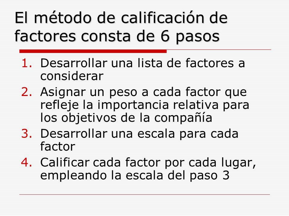 El método de calificación de factores consta de 6 pasos 1.Desarrollar una lista de factores a considerar 2.Asignar un peso a cada factor que refleje l