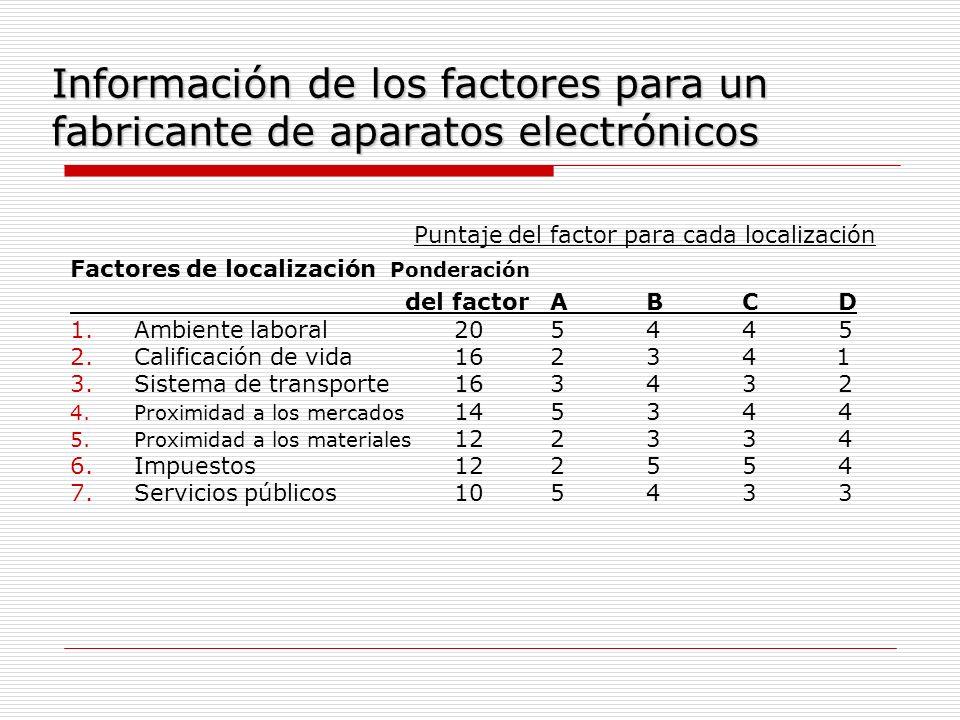 Información de los factores para un fabricante de aparatos electrónicos Puntaje del factor para cada localización Factores de localización Ponderación