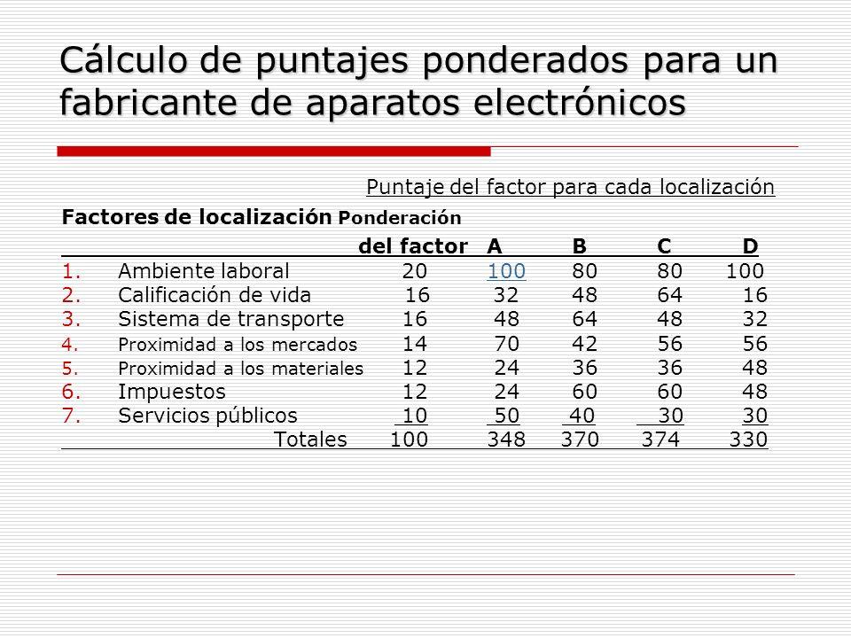 Cálculo de puntajes ponderados para un fabricante de aparatos electrónicos Puntaje del factor para cada localización Factores de localización Ponderac