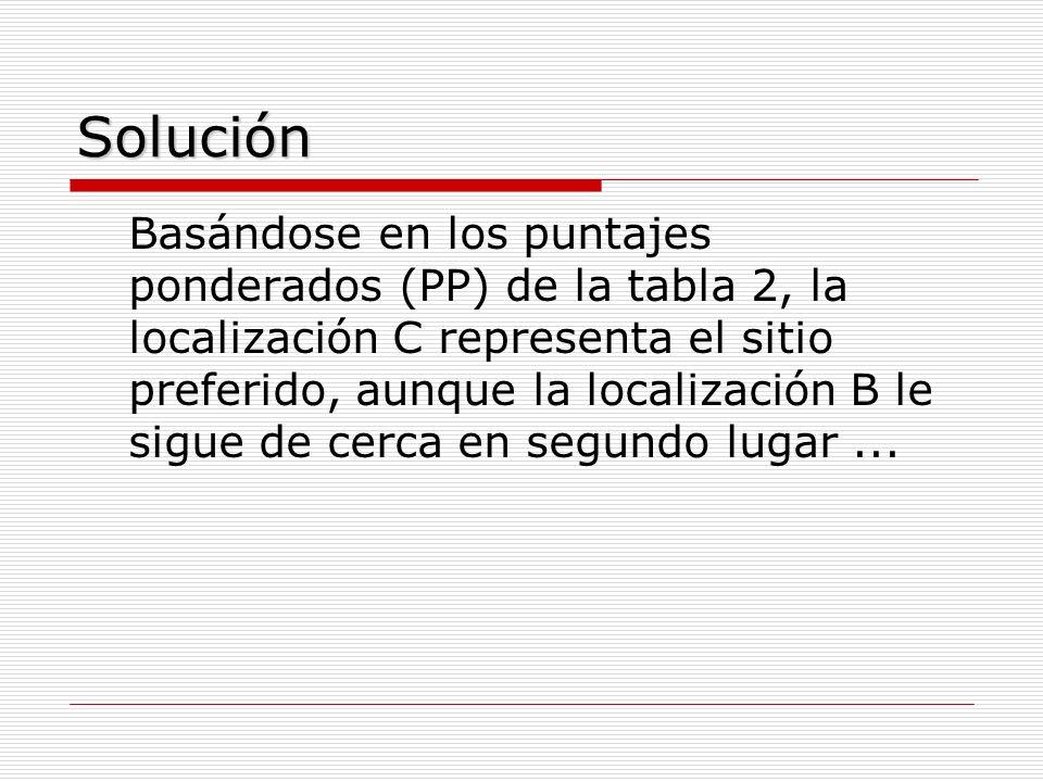 Solución Basándose en los puntajes ponderados (PP) de la tabla 2, la localización C representa el sitio preferido, aunque la localización B le sigue d