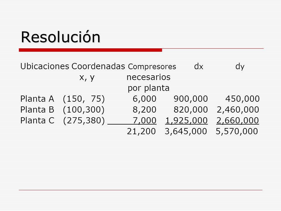 Resolución Ubicaciones Coordenadas Compresores d x d y x, y necesarios por planta Planta A (150, 75) 6,000 900,000 450,000 Planta B (100,300) 8,200 82