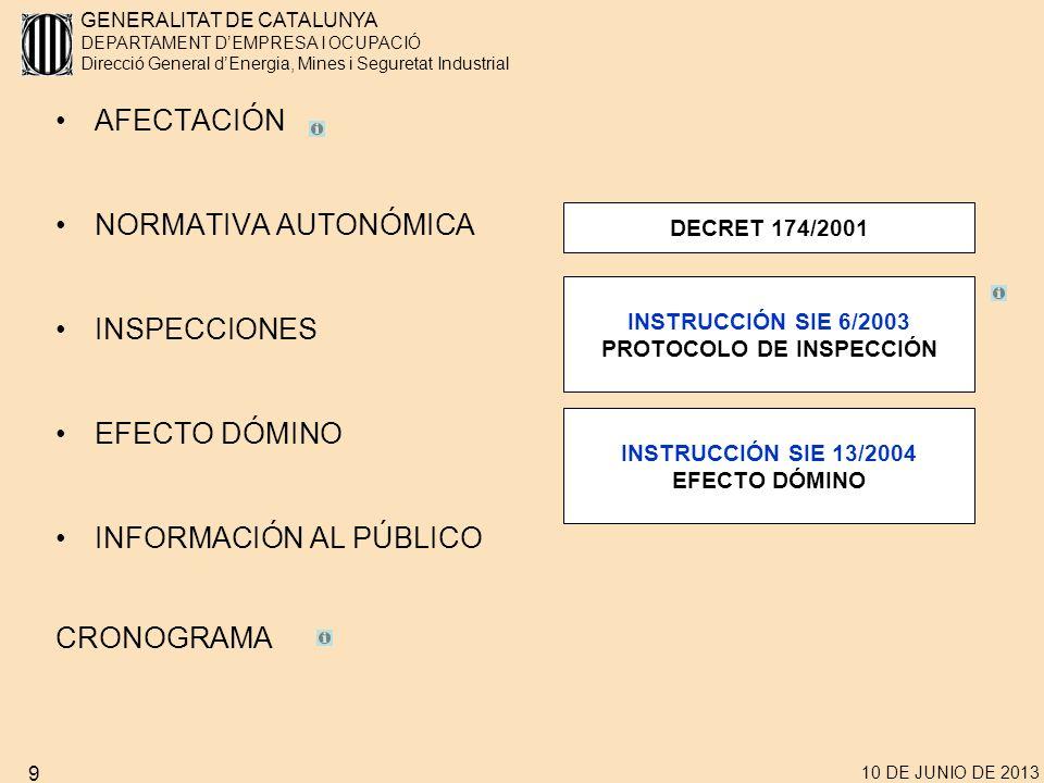 GENERALITAT DE CATALUNYA DEPARTAMENT DEMPRESA I OCUPACIÓ Direcció General dEnergia, Mines i Seguretat Industrial 10 DE JUNIO DE 2013 9 AFECTACIÓN NORMATIVA AUTONÓMICA INSPECCIONES EFECTO DÓMINO INFORMACIÓN AL PÚBLICO CRONOGRAMA INSTRUCCIÓN SIE 6/2003 PROTOCOLO DE INSPECCIÓN DECRET 174/2001 INSTRUCCIÓN SIE 13/2004 EFECTO DÓMINO