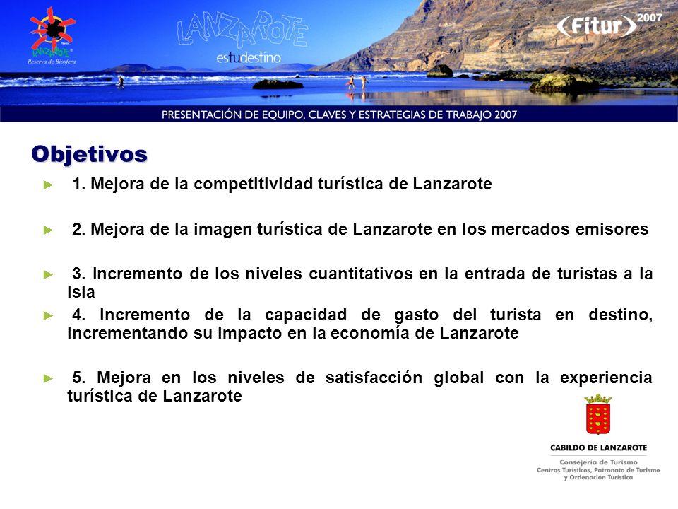 Objetivos 1. Mejora de la competitividad turística de Lanzarote 2. Mejora de la imagen turística de Lanzarote en los mercados emisores 3. Incremento d