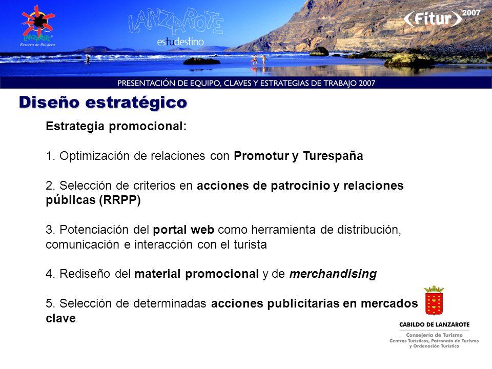 Diseño estratégico Estrategia promocional: 1. Optimización de relaciones con Promotur y Turespaña 2. Selección de criterios en acciones de patrocinio