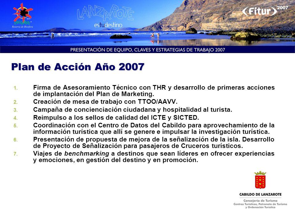 Plan de Acción Año 2007 1. 1. Firma de Asesoramiento Técnico con THR y desarrollo de primeras acciones de implantación del Plan de Marketing. 2. 2. Cr