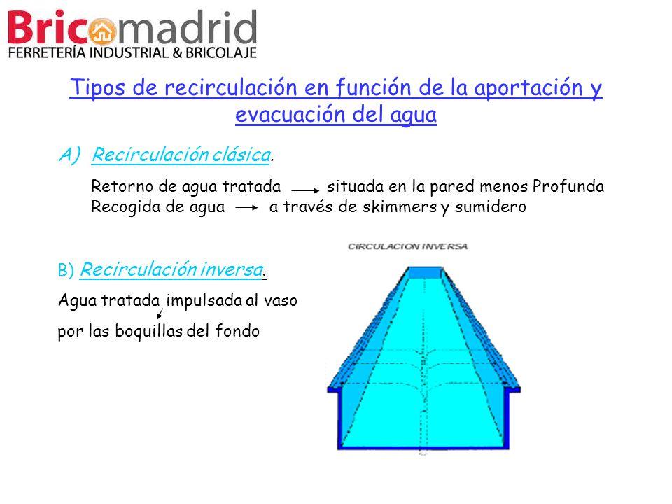 Tipos de recirculación en función de la aportación y evacuación del agua A)Recirculación clásica. Retorno de agua tratada situada en la pared menos Pr