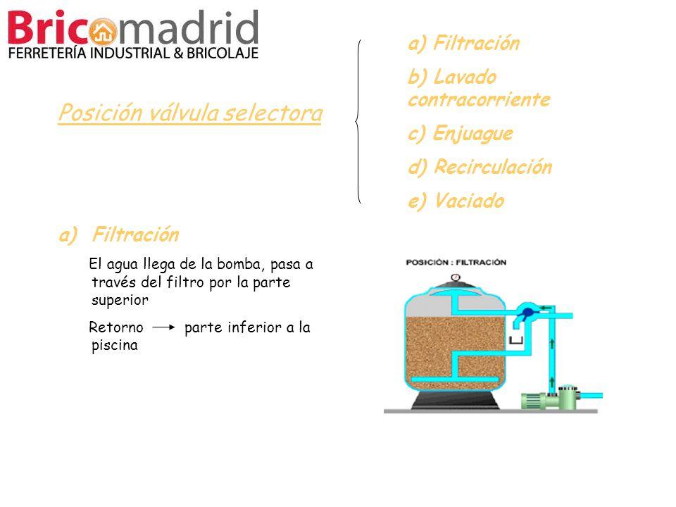 a) Filtración b) Lavado contracorriente c) Enjuague d) Recirculación e) Vaciado Posición válvula selectora a)Filtración El agua llega de la bomba, pas