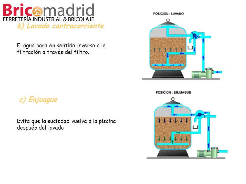 b) Lavado contracorriente c) Enjuague El agua pasa en sentido inverso a la filtración a través del filtro. Evita que la suciedad vuelva a la piscina d