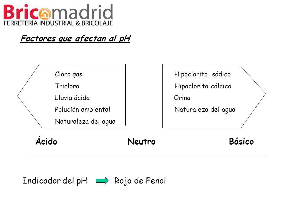 Factores que afectan al pH Cloro gas Hipoclorito sódico Tricloro Hipoclorito cálcico Lluvia ácida Orina Polución ambiental Naturaleza del agua Natural