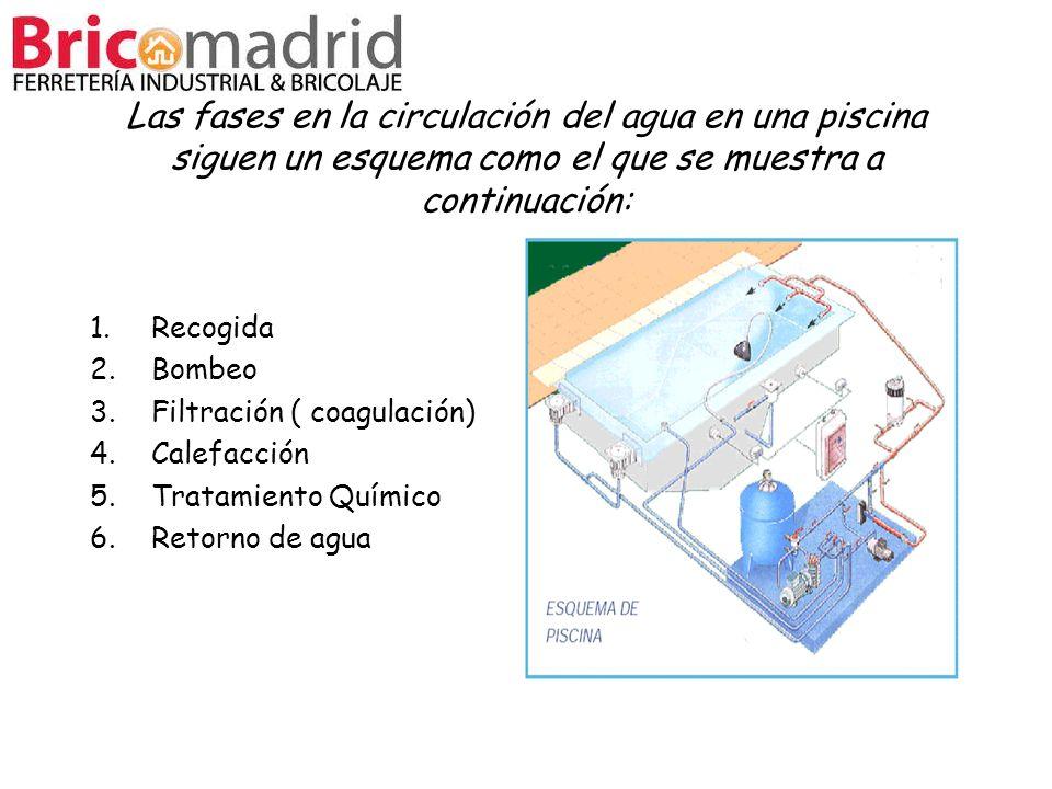 Las fases en la circulación del agua en una piscina siguen un esquema como el que se muestra a continuación: 1.Recogida 2.Bombeo 3.Filtración ( coagul