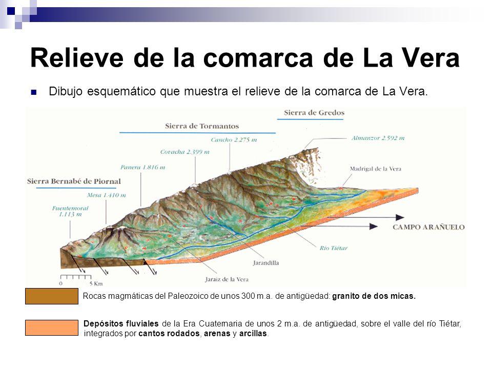 Relieve de la comarca de La Vera Dibujo esquemático que muestra el relieve de la comarca de La Vera. Rocas magmáticas del Paleozoico de unos 300 m.a.