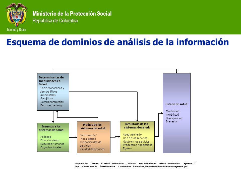 Ministerio de la Protección Social República de Colombia Esquema de dominios de análisis de la información Determinantes en Salud: Socioeconómicos y d