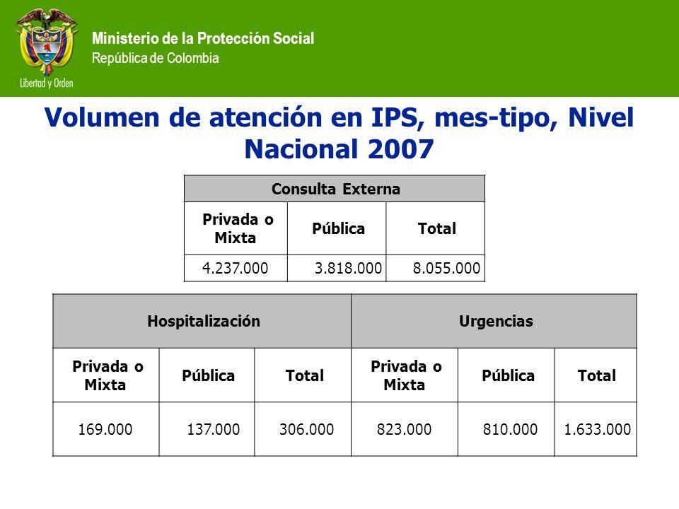 Ministerio de la Protección Social República de Colombia Volumen de atención en IPS, mes-tipo, Nivel Nacional 2007 Consulta Externa Privada o Mixta Pú