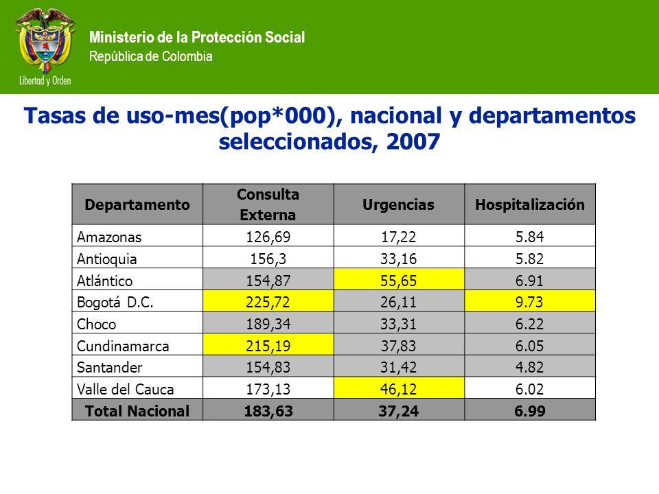 Ministerio de la Protección Social República de Colombia Tasas de uso-mes(pop*000), nacional y departamentos seleccionados, 2007 Departamento Consulta