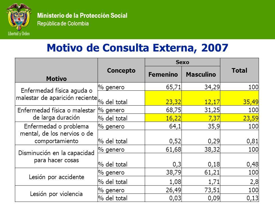 Ministerio de la Protección Social República de Colombia Motivo de Consulta Externa, 2007 Motivo Concepto Sexo Total FemeninoMasculino Enfermedad físi