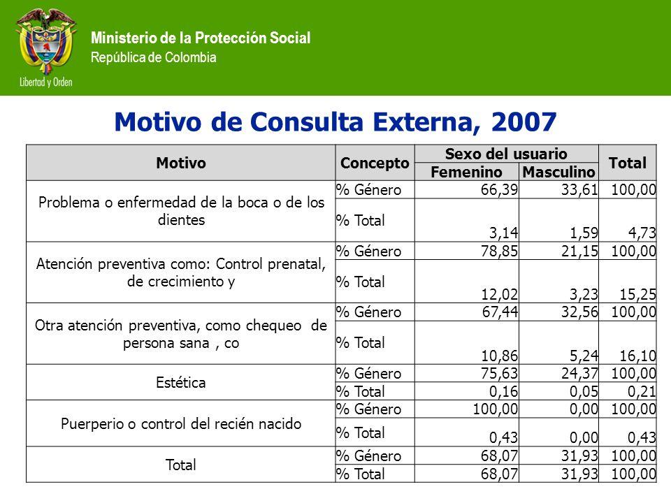 Ministerio de la Protección Social República de Colombia MotivoConcepto Sexo del usuario Total FemeninoMasculino Problema o enfermedad de la boca o de