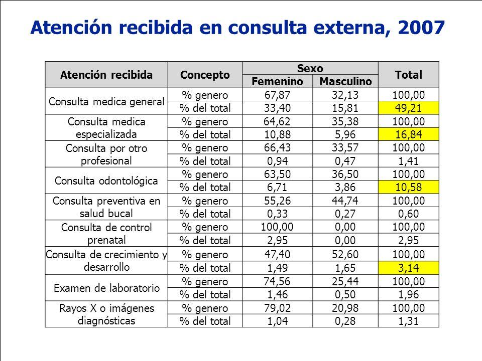 Ministerio de la Protección Social República de Colombia Atención recibida en consulta externa, 2007 Atención recibidaConcepto Sexo Total FemeninoMasc