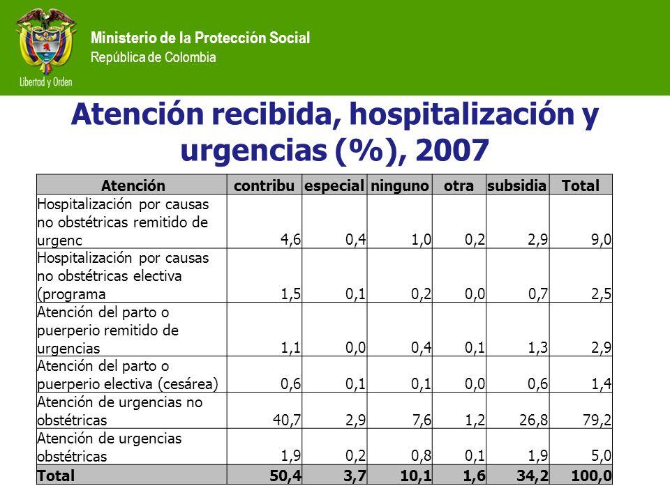 Ministerio de la Protección Social República de Colombia Atención recibida, hospitalización y urgencias (%), 2007 Atencióncontribuespecialningunootras
