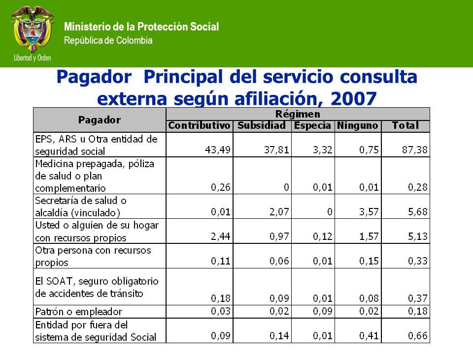 Ministerio de la Protección Social República de Colombia Pagador Principal del servicio consulta externa según afiliación, 2007