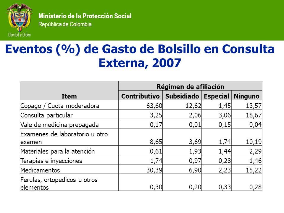 Ministerio de la Protección Social República de Colombia Item Régimen de afiliación ContributivoSubsidiadoEspecialNinguno Copago / Cuota moderadora63,