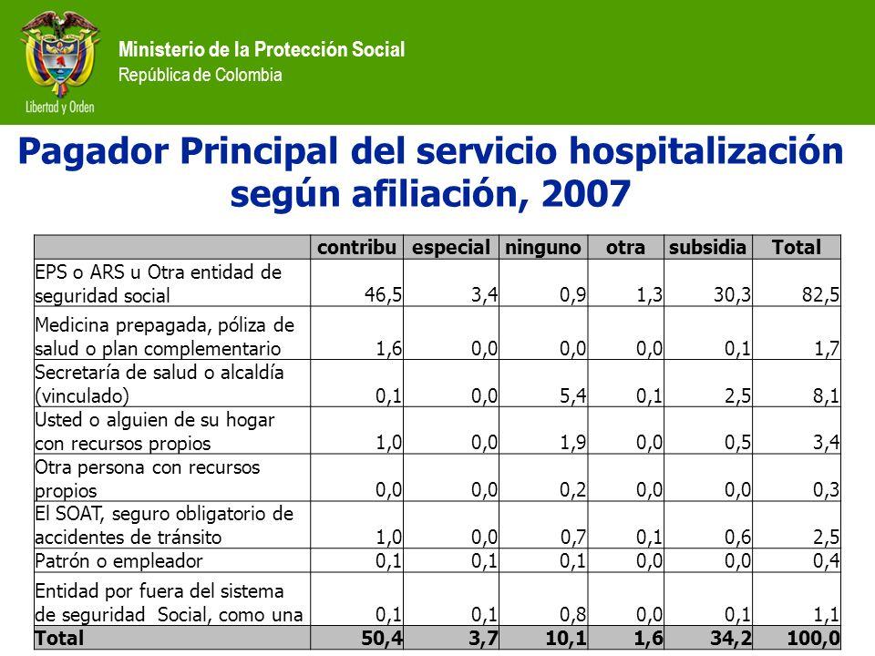 Ministerio de la Protección Social República de Colombia contribuespecialningunootrasubsidiaTotal EPS o ARS u Otra entidad de seguridad social46,53,40