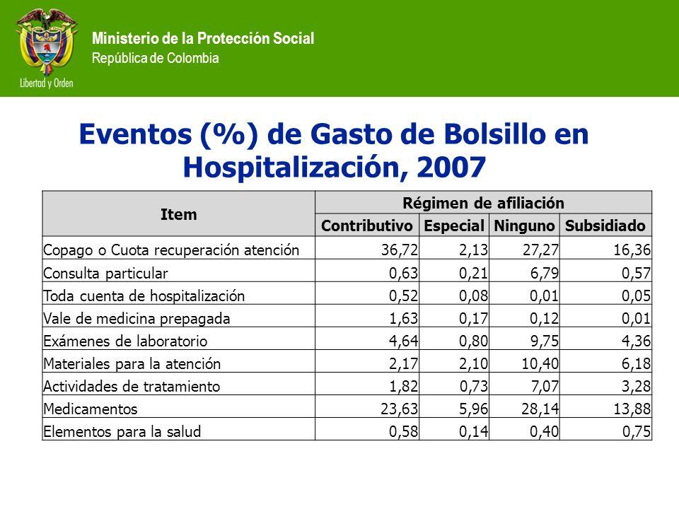 Ministerio de la Protección Social República de Colombia Item Régimen de afiliación ContributivoEspecialNingunoSubsidiado Copago o Cuota recuperación