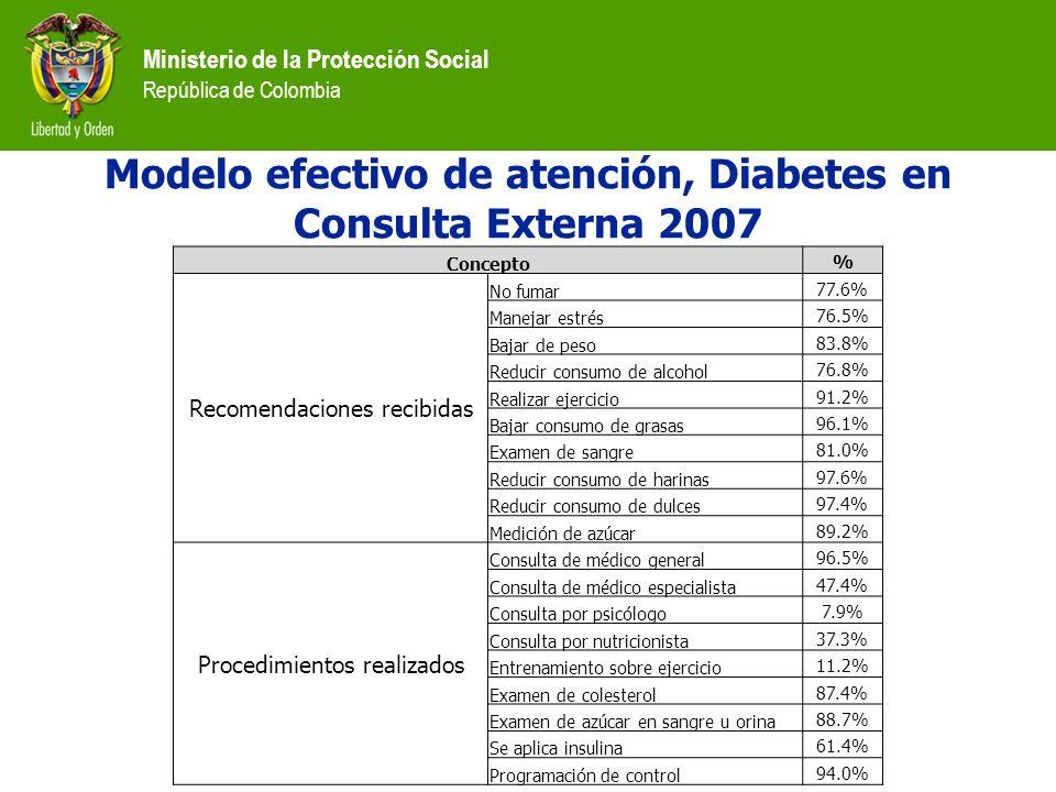 Ministerio de la Protección Social República de Colombia Modelo efectivo de atención, Diabetes en Consulta Externa 2007 Concepto % Recomendaciones rec