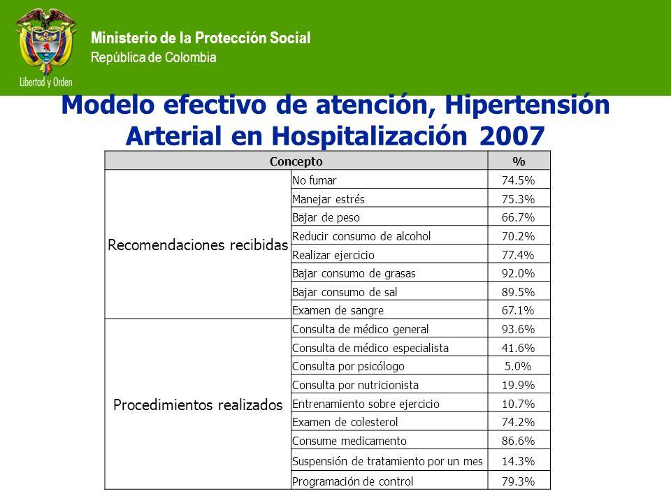 Ministerio de la Protección Social República de Colombia Modelo efectivo de atención, Hipertensión Arterial en Hospitalización 2007 Concepto% Recomend