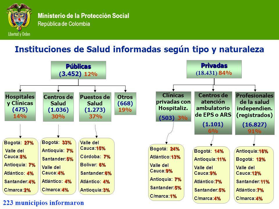 Ministerio de la Protección Social República de Colombia Instituciones de Salud informadas según tipo y naturaleza Públicas ( 3.452) 12% Privadas (18.