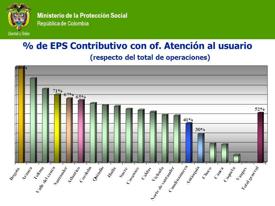 Ministerio de la Protección Social República de Colombia % de EPS Contributivo con of. Atención al usuario (respecto del total de operaciones)