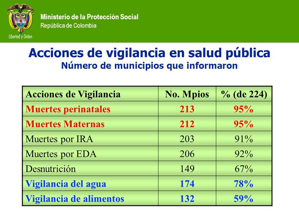 Ministerio de la Protección Social República de Colombia Acciones de vigilancia en salud pública Número de municipios que informaron Acciones de Vigil