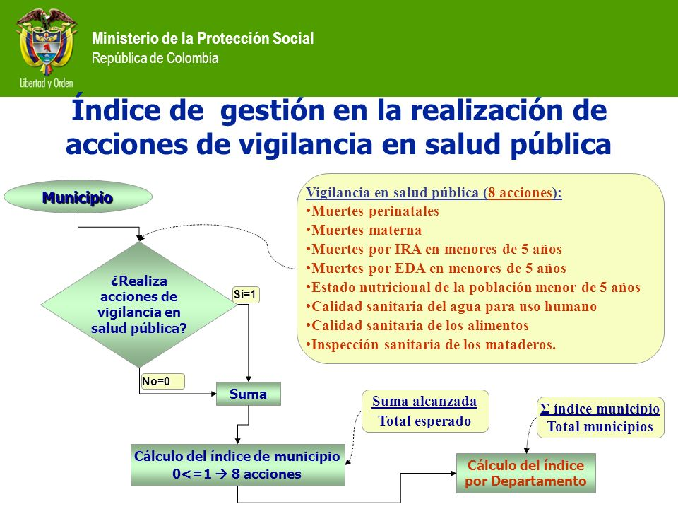 Ministerio de la Protección Social República de Colombia Índice de gestión en la realización de acciones de vigilancia en salud pública ¿Realiza accio