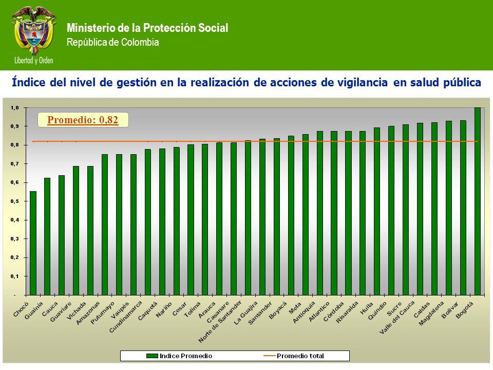 Ministerio de la Protección Social República de Colombia Índice del nivel de gestión en la realización de acciones de vigilancia en salud pública Prom