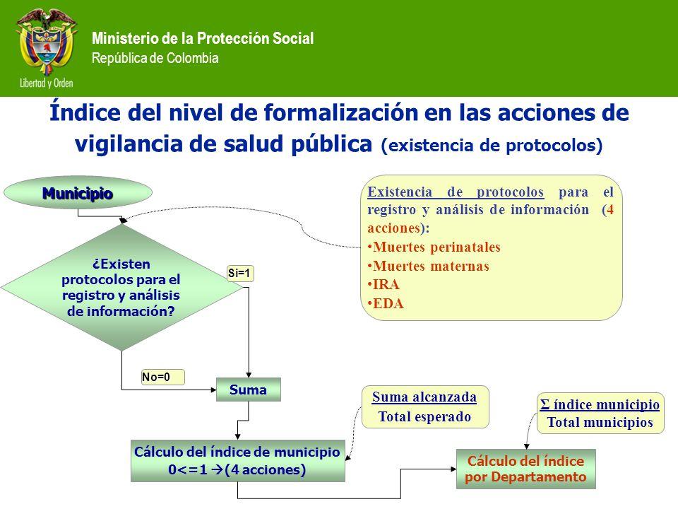 Ministerio de la Protección Social República de Colombia Índice del nivel de formalización en las acciones de vigilancia de salud pública (existencia