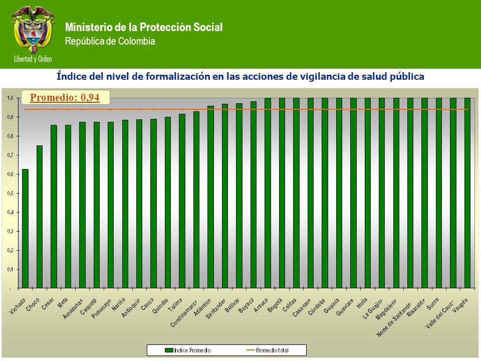 Ministerio de la Protección Social República de Colombia Índice del nivel de formalización en las acciones de vigilancia de salud pública Promedio: 0,