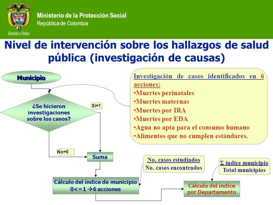 Ministerio de la Protección Social República de Colombia Nivel de intervención sobre los hallazgos de salud pública (investigación de causas) ¿Se hici
