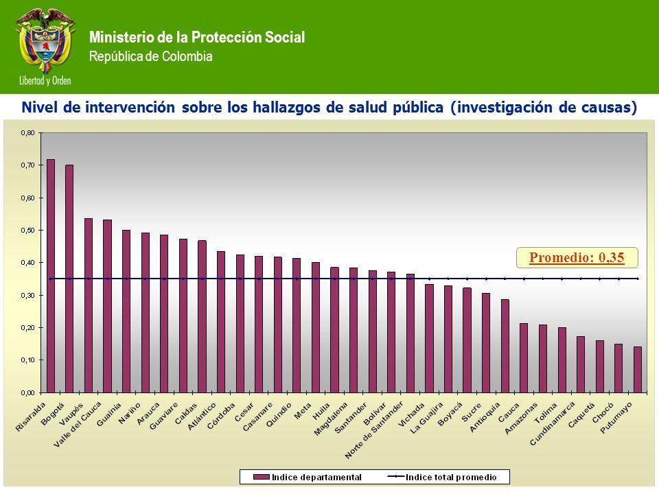 Ministerio de la Protección Social República de Colombia Nivel de intervención sobre los hallazgos de salud pública (investigación de causas) Promedio