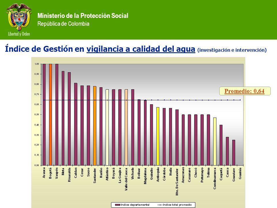 Ministerio de la Protección Social República de Colombia Índice de Gestión en vigilancia a calidad del agua (investigación e intervención) Promedio: 0