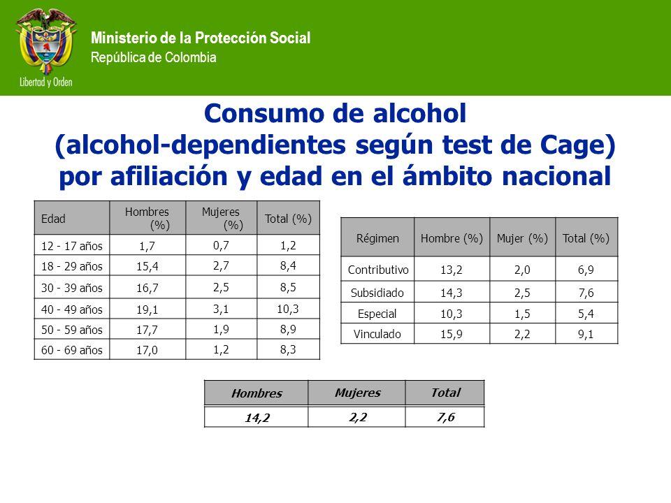 Ministerio de la Protección Social República de Colombia Edad Hombres (%) Mujeres (%) Total (%) 12 - 17 años1,70,71,2 18 - 29 años15,42,78,4 30 - 39 a