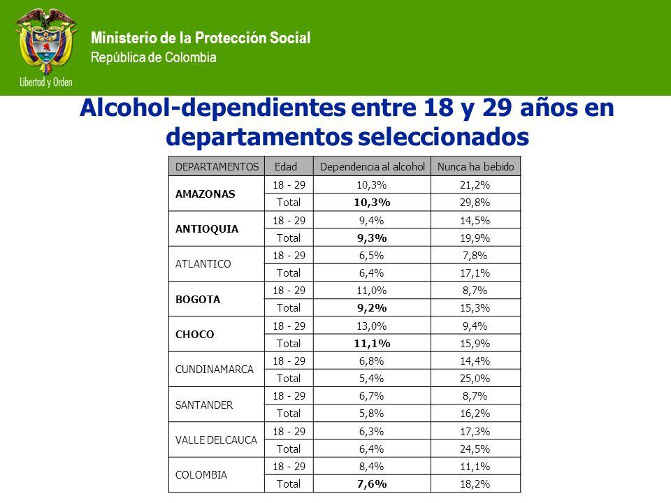 Ministerio de la Protección Social República de Colombia Alcohol-dependientes entre 18 y 29 años en departamentos seleccionados DEPARTAMENTOS EdadDepe