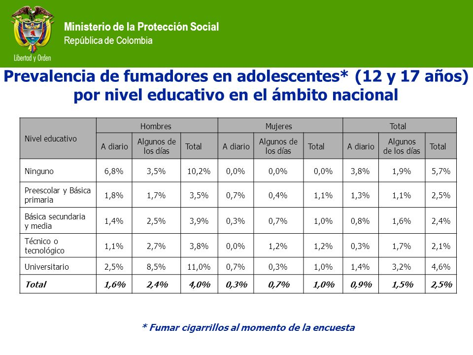 Ministerio de la Protección Social República de Colombia Prevalencia de fumadores en adolescentes* (12 y 17 años) por nivel educativo en el ámbito nac