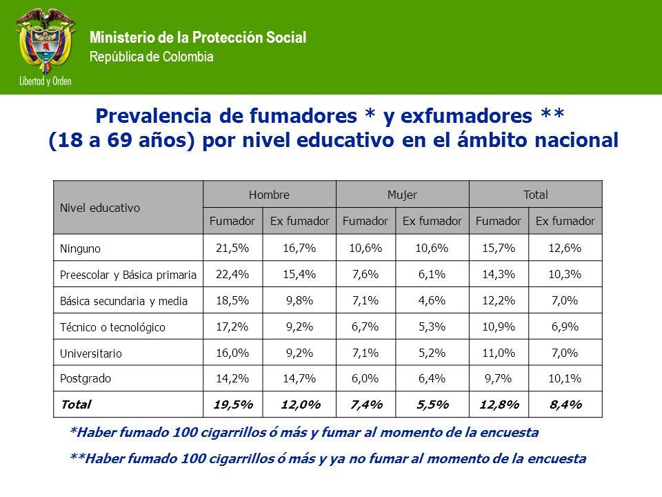 Ministerio de la Protección Social República de Colombia Nivel educativo HombreMujerTotal FumadorEx fumadorFumadorEx fumadorFumadorEx fumador Ninguno