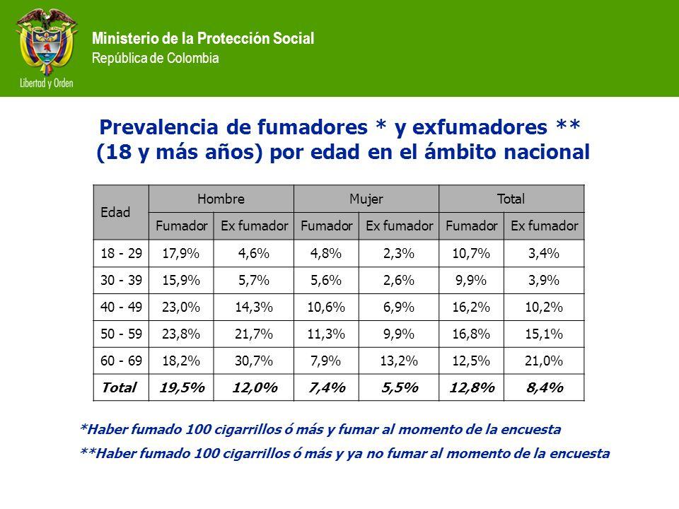 Ministerio de la Protección Social República de Colombia Edad HombreMujerTotal FumadorEx fumadorFumadorEx fumadorFumadorEx fumador 18 - 2917,9%4,6%4,8