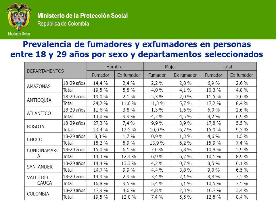Ministerio de la Protección Social República de Colombia Prevalencia de fumadores y exfumadores en personas entre 18 y 29 años por sexo y departamento