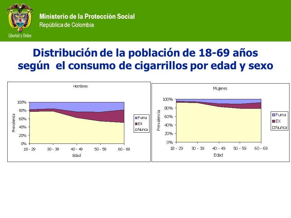 Ministerio de la Protección Social República de Colombia Distribución de la población de 18-69 años según el consumo de cigarrillos por edad y sexo