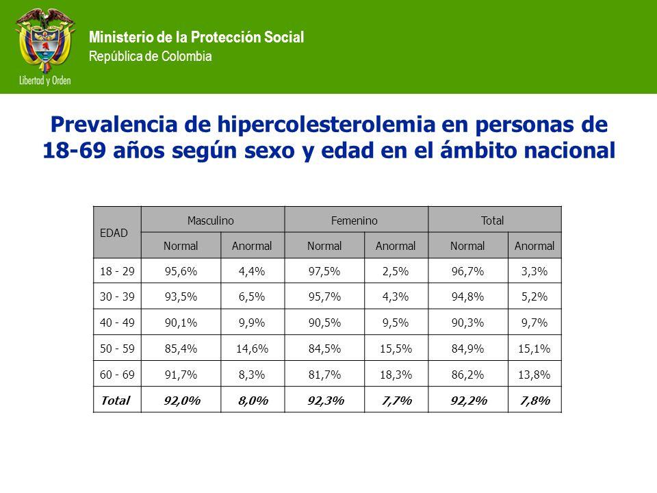 Ministerio de la Protección Social República de Colombia EDAD Masculino Femenino Total NormalAnormalNormalAnormalNormalAnormal 18 - 2995,6%4,4%97,5%2,