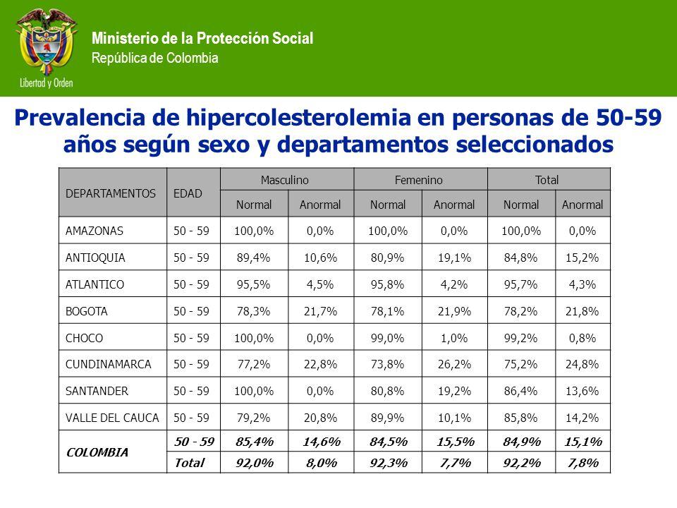 Ministerio de la Protección Social República de Colombia DEPARTAMENTOS EDAD Masculino Femenino Total NormalAnormalNormalAnormalNormalAnormal AMAZONAS5
