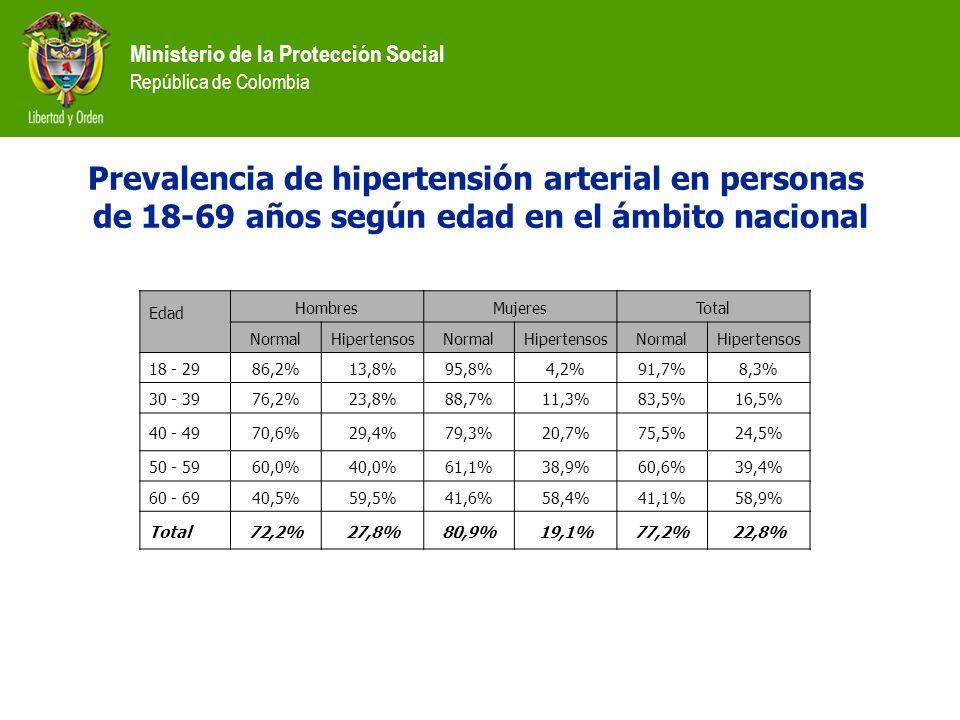 Ministerio de la Protección Social República de Colombia Prevalencia de hipertensión arterial en personas de 18-69 años según edad en el ámbito nacion